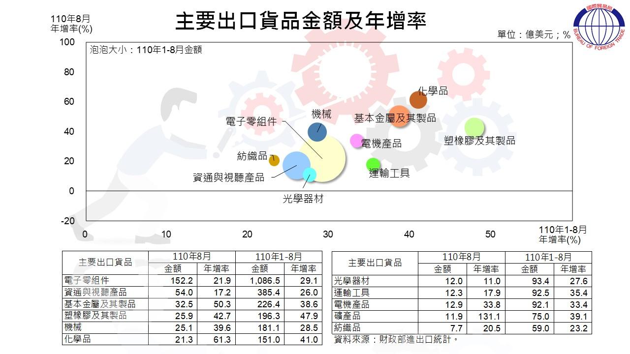 圖2 我國貿易統計摘要-主要出口貨品金額及年增率