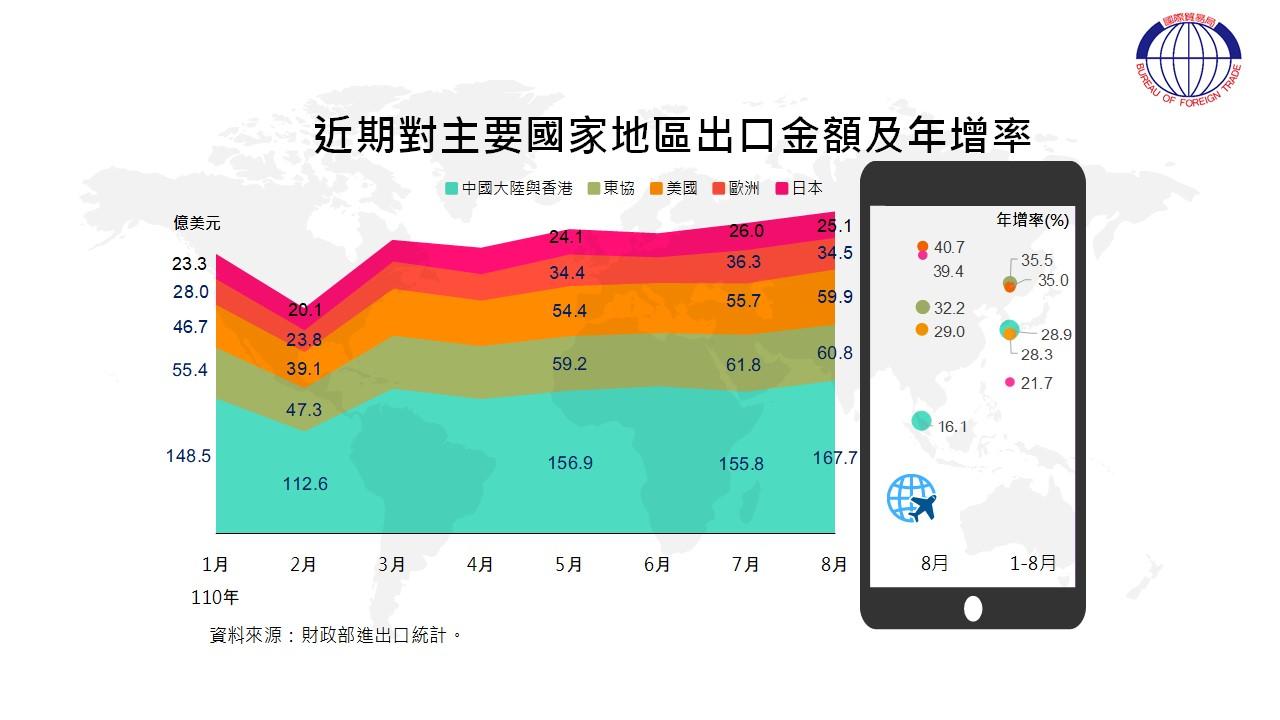 圖3 我國貿易統計摘要-主要出口國家/地區金額及年增率